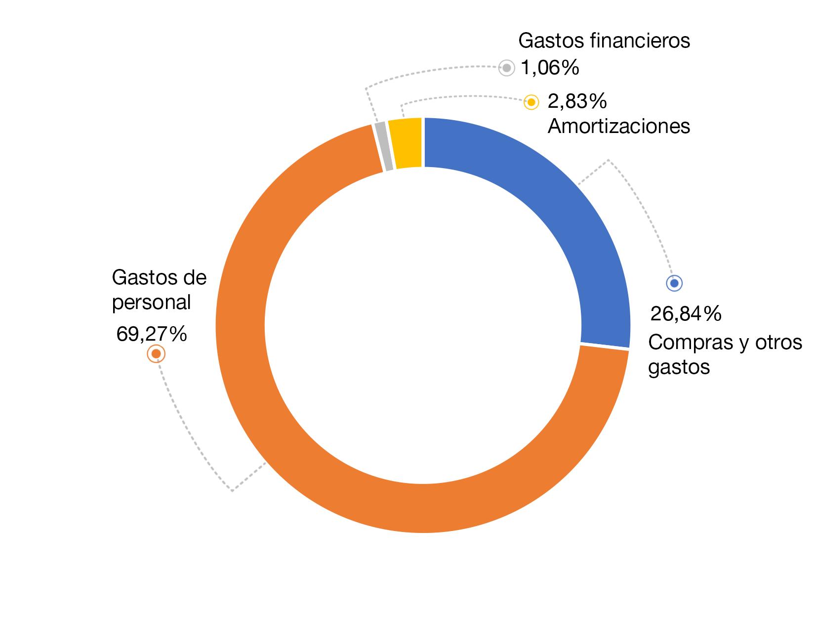 diagrama-sectores-2016-gastos