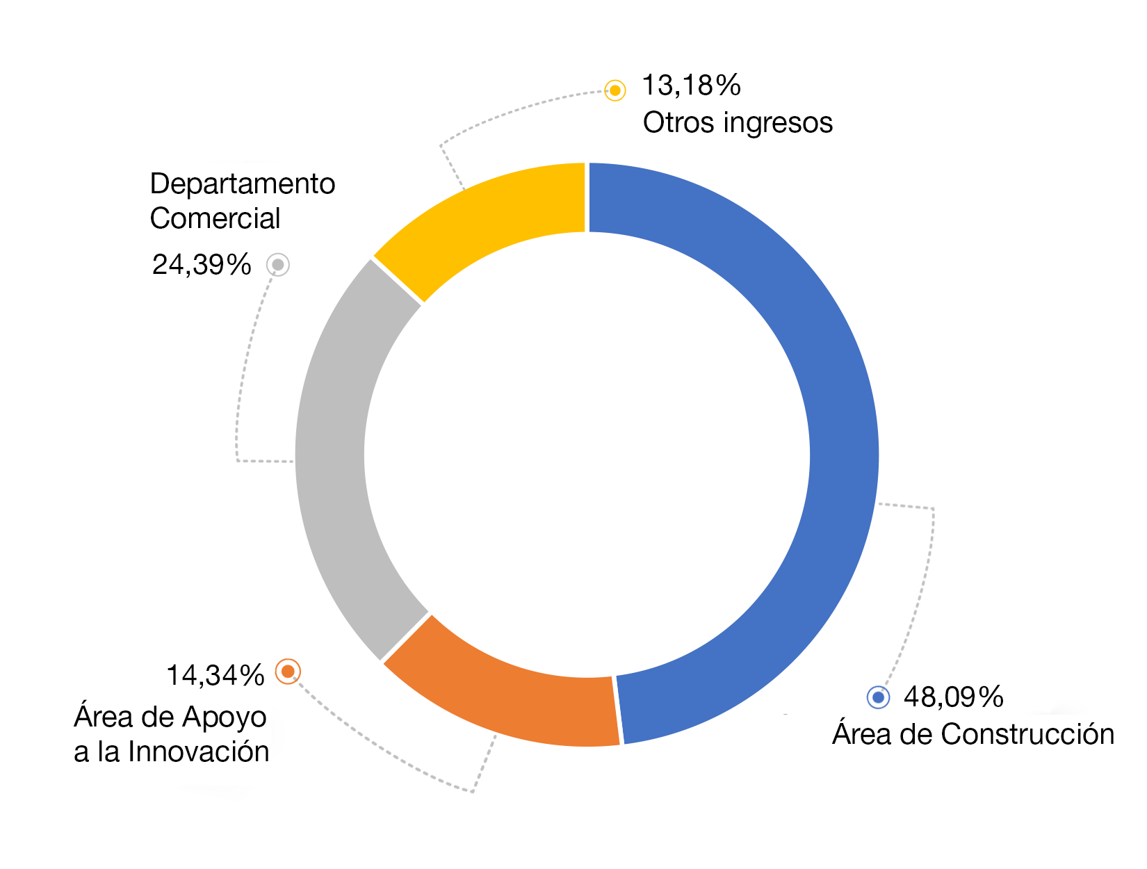 diagrama-sectores-2016-ingresos