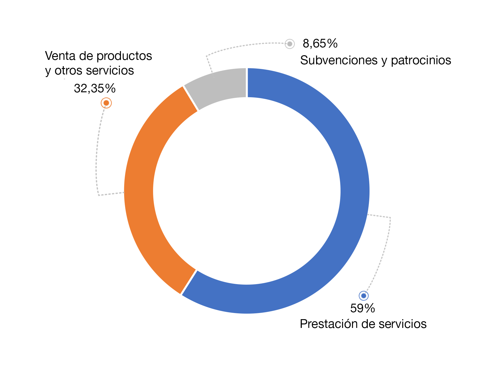 diagrama-sectores-2016-negocio