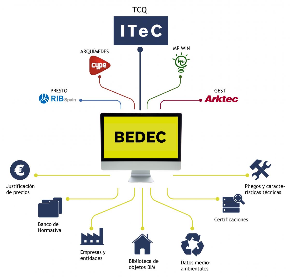 Invierte dos horas en sacar partido al BEDEC
