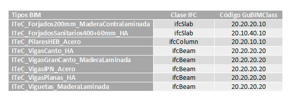 Publicación de nuevos elementos estructurales en la biblioteca de objetos genéricos BIM de ITeC, basados en eCOB®