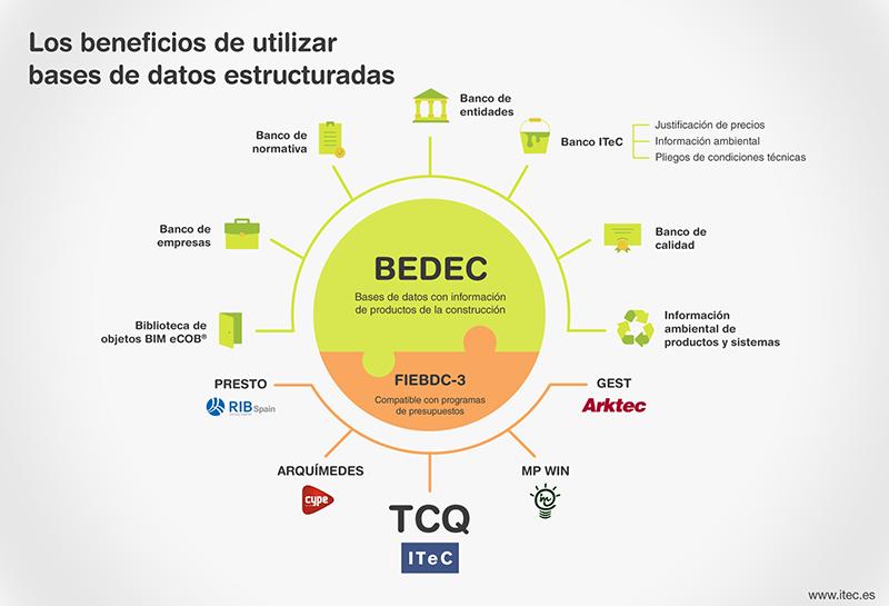 Bases de datos estructuradas BEDEC